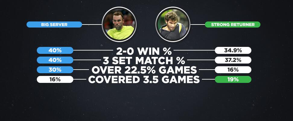 テニスの賭けから勝つ